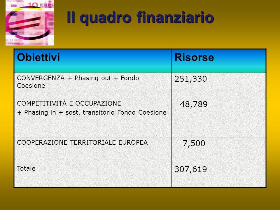 Il quadro finanziario ObiettiviRisorse CONVERGENZA + Phasing out + Fondo Coesione 251,330 COMPETITIVITÀ E OCCUPAZIONE + Phasing in + sost. transitorio