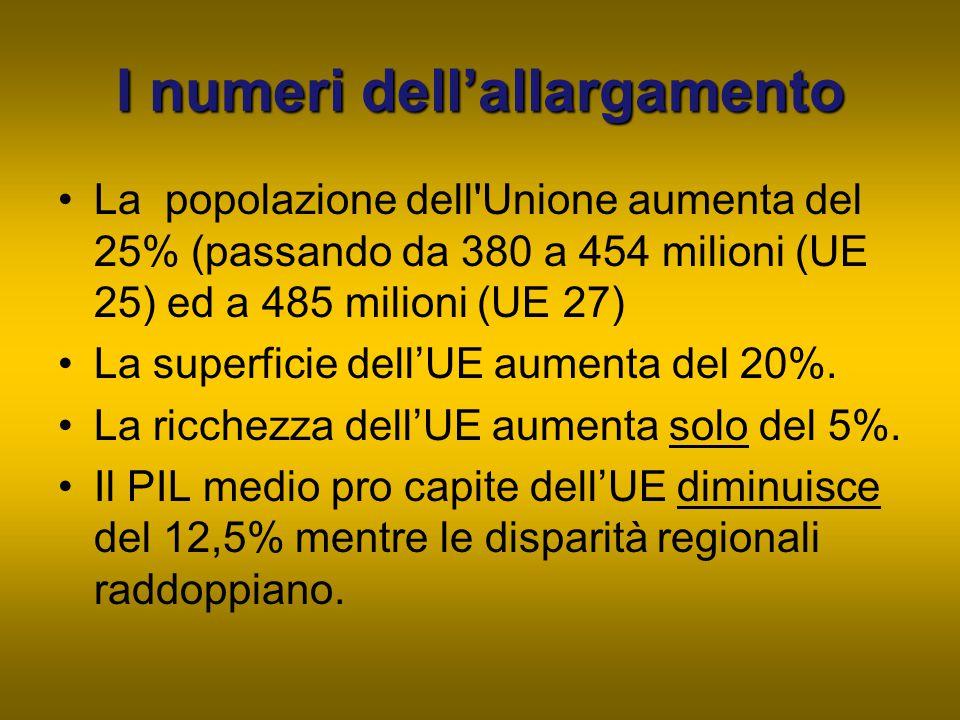 I numeri dell'allargamento La popolazione dell'Unione aumenta del 25% (passando da 380 a 454 milioni (UE 25) ed a 485 milioni (UE 27) La superficie de