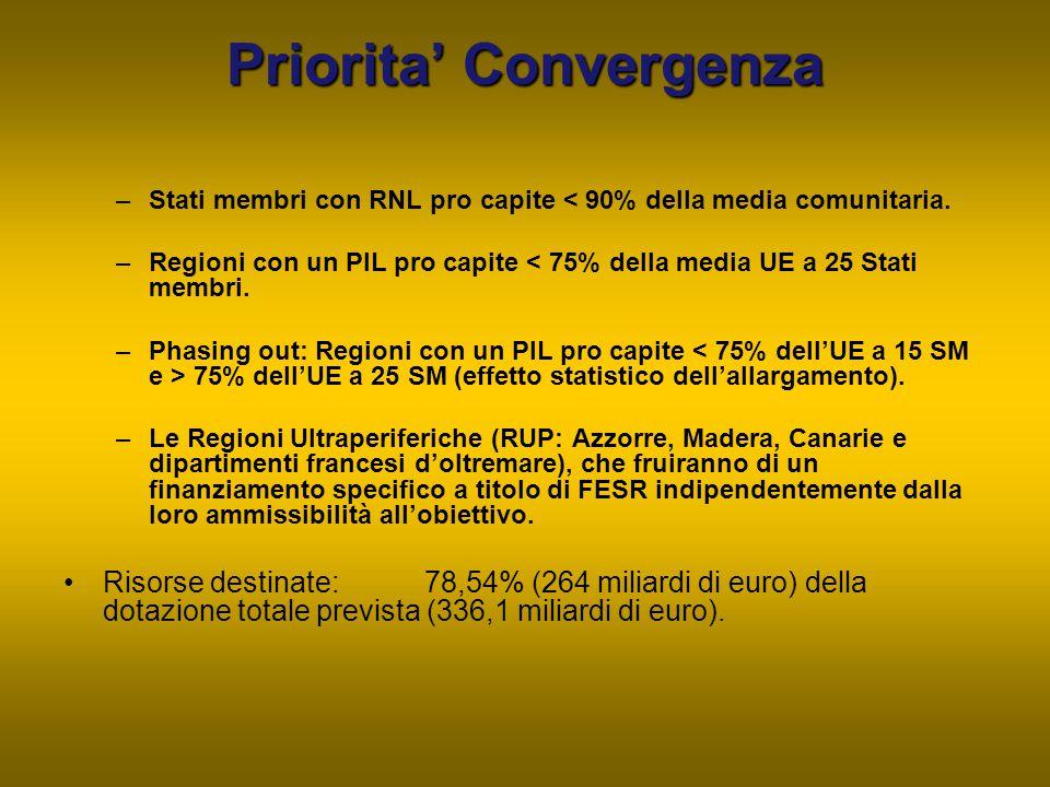 Priorita' Convergenza –Stati membri con RNL pro capite < 90% della media comunitaria. –Regioni con un PIL pro capite < 75% della media UE a 25 Stati m