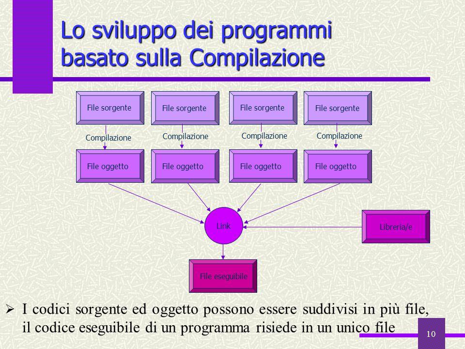 10  I codici sorgente ed oggetto possono essere suddivisi in più file, il codice eseguibile di un programma risiede in un unico file File oggetto Lib
