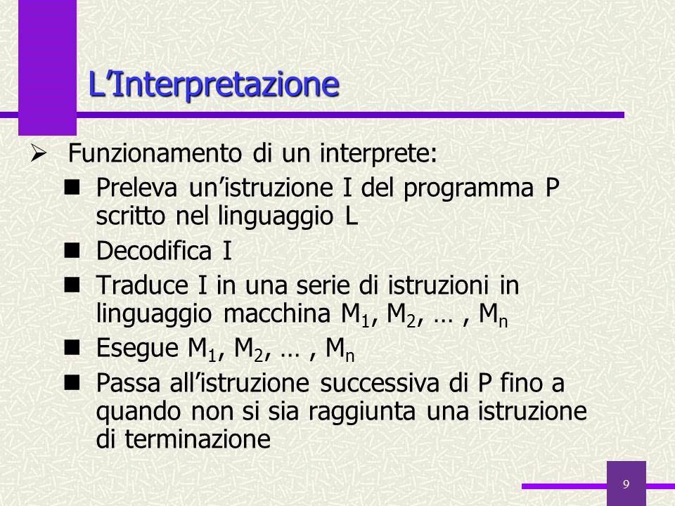 9  Funzionamento di un interprete: Preleva un'istruzione I del programma P scritto nel linguaggio L Decodifica I Traduce I in una serie di istruzioni