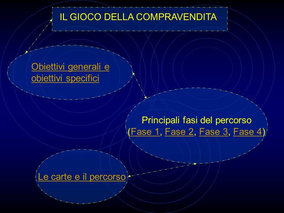 IL GIOCO DELLA COMPRAVENDITA Principali fasi del percorso (Fase 1, Fase 2, Fase 3, Fase 4)Fase 1Fase 2Fase 3Fase 4 Le carte e il percorso Obiettivi generali e obiettivi specifici