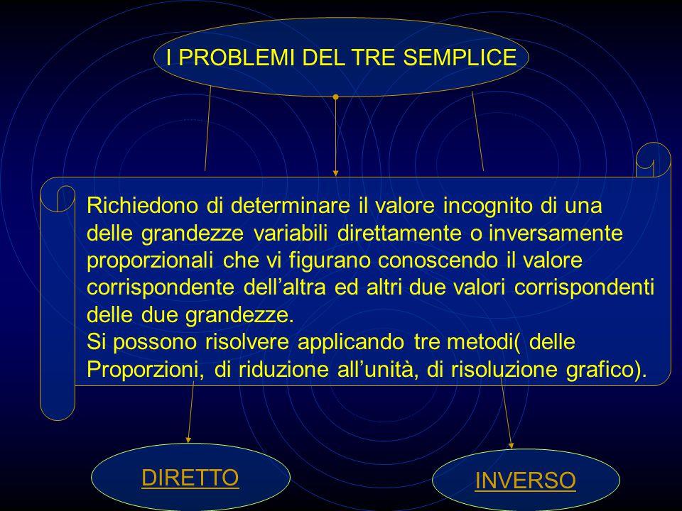 I PROBLEMI DEL TRE SEMPLICE Richiedono di determinare il valore incognito di una delle grandezze variabili direttamente o inversamente proporzionali che vi figurano conoscendo il valore corrispondente dell'altra ed altri due valori corrispondenti delle due grandezze.