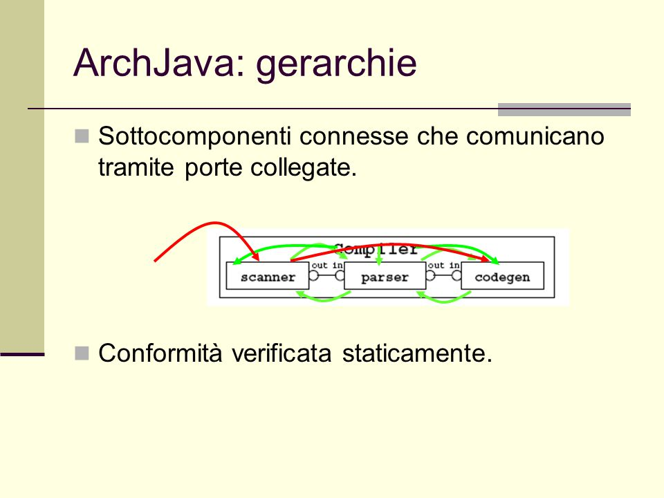 ArchJava: gerarchie Sottocomponenti connesse che comunicano tramite porte collegate. Conformità verificata staticamente.