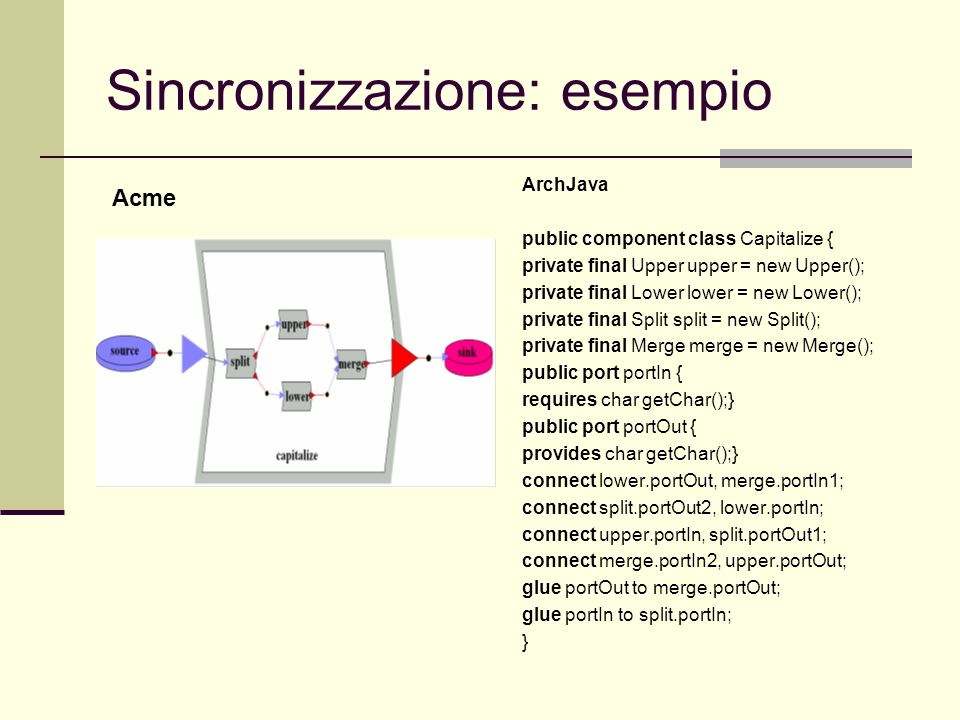 Sincronizzazione: esempio ArchJava public component class Capitalize { private final Upper upper = new Upper(); private final Lower lower = new Lower(); private final Split split = new Split(); private final Merge merge = new Merge(); public port portIn { requires char getChar();} public port portOut { provides char getChar();} connect lower.portOut, merge.portIn1; connect split.portOut2, lower.portIn; connect upper.portIn, split.portOut1; connect merge.portIn2, upper.portOut; glue portOut to merge.portOut; glue portIn to split.portIn; } Acme