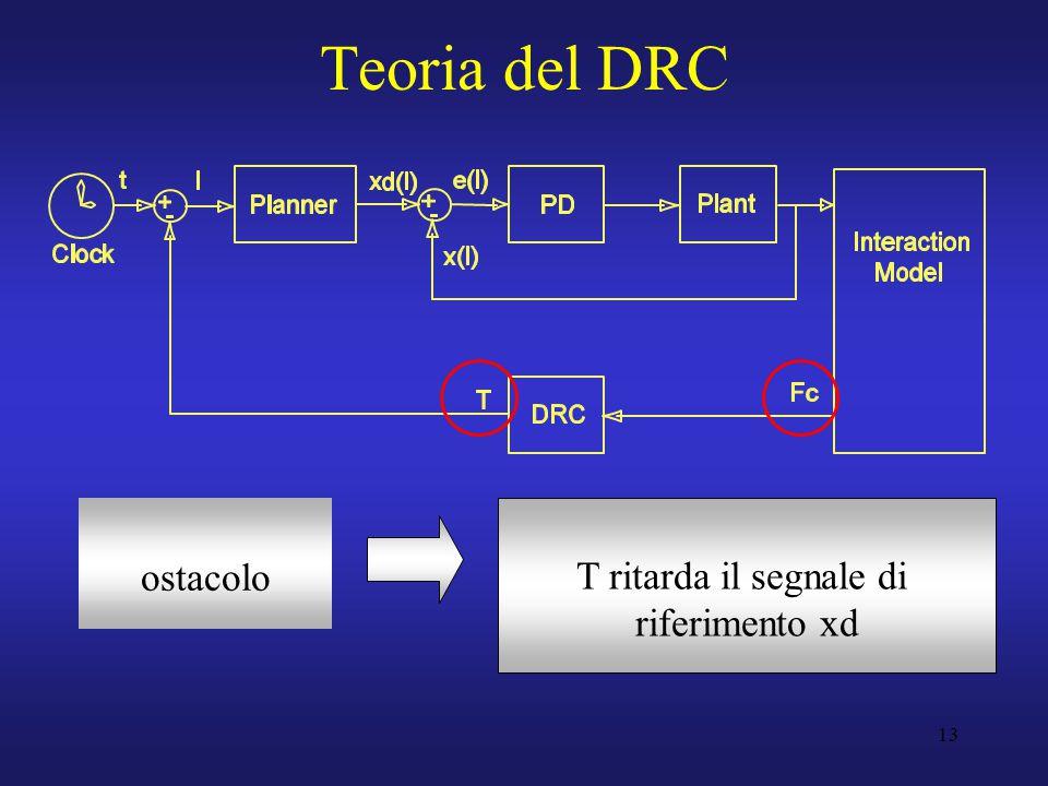 13 Teoria del DRC ostacolo T ritarda il segnale di riferimento xd