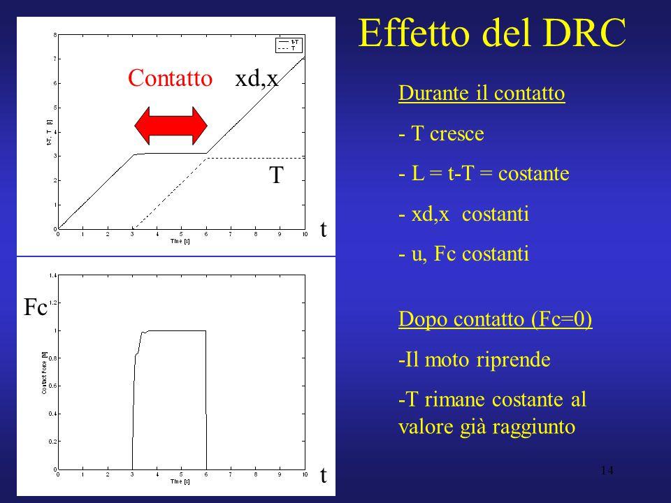 14 Effetto del DRC Durante il contatto - T cresce - L = t-T = costante - xd,x costanti - u, Fc costanti Dopo contatto (Fc=0) -Il moto riprende -T rimane costante al valore già raggiunto Contatto t T xd,x t Fc
