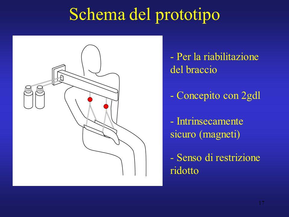 17 Schema del prototipo - Per la riabilitazione del braccio - Concepito con 2gdl - Intrinsecamente sicuro (magneti) - Senso di restrizione ridotto