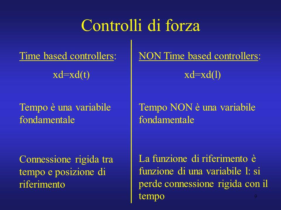 9 Controlli di forza Time based controllers: xd=xd(t) NON Time based controllers: xd=xd(l) Tempo è una variabile fondamentale Tempo NON è una variabile fondamentale La funzione di riferimento è funzione di una variabile l: si perde connessione rigida con il tempo Connessione rigida tra tempo e posizione di riferimento