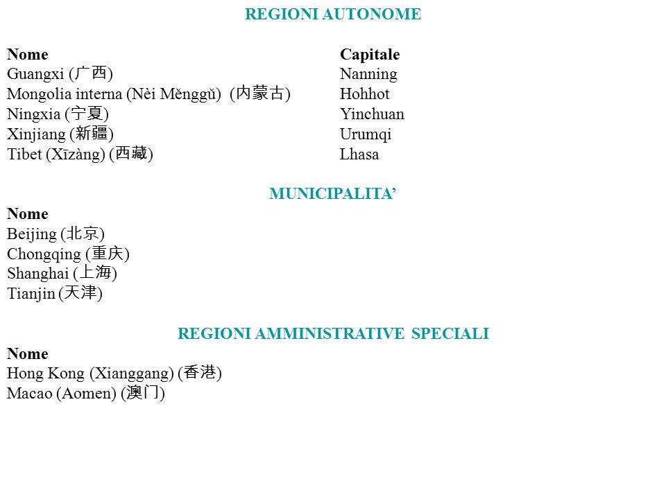 REGIONI AUTONOME NomeCapitale Guangxi ( 广西 ) Nanning Mongolia interna (Nèi Měnggǔ) ( 内蒙古 ) Hohhot Ningxia ( 宁夏 ) Yinchuan Xinjiang ( 新疆 )Urumqi Tibet (Xīzàng) ( 西藏 ) Lhasa MUNICIPALITA' Nome Beijing ( 北京 ) Chongqing ( 重庆 ) Shanghai ( 上海 ) Tianjin ( 天津 ) REGIONI AMMINISTRATIVE SPECIALI Nome Hong Kong (Xianggang) ( 香港 ) Macao (Aomen) ( 澳门 )