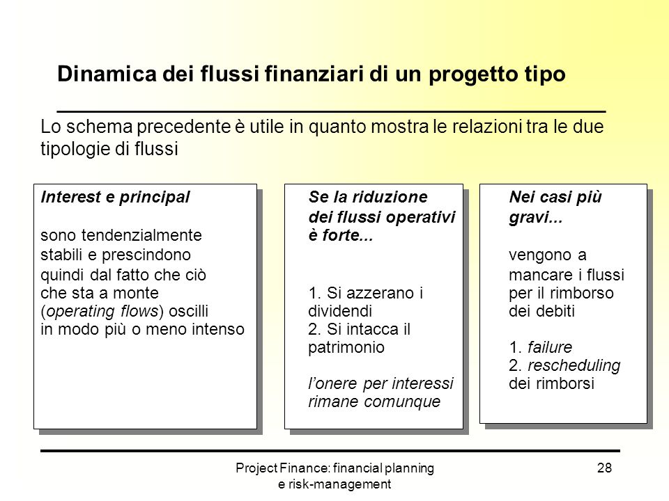 Project Finance: financial planning e risk-management 28 Lo schema precedente è utile in quanto mostra le relazioni tra le due tipologie di flussi Int