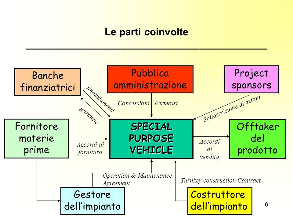 Project Finance: financial planning e risk-management 47 SCELTE DI STRUTTURA FINANZIARIA … E...