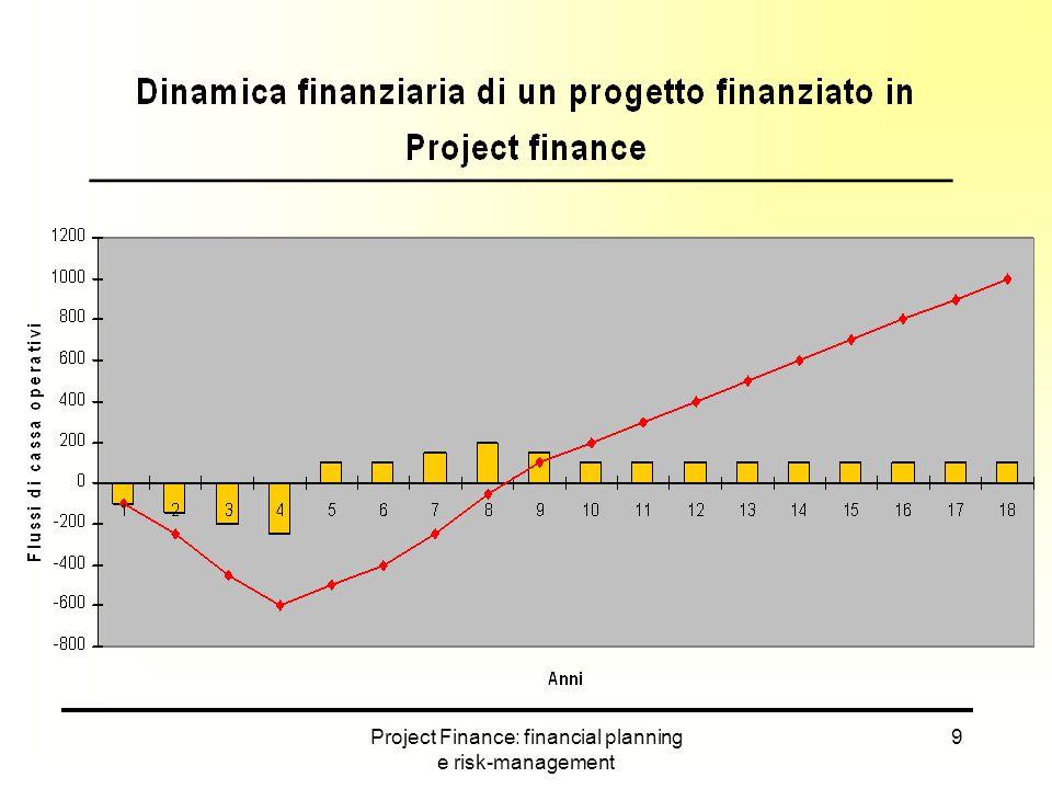 Project Finance: financial planning e risk-management 10 Flussi finanziari e ciclo di vita del progetto ____________________________________________ Rispetto a una normale operazione di corporate finance, nel project ciò che davvero conta è la capacità del progetto di generare cassa sufficiente al servizio del debito e al pagamento dei dividendi.