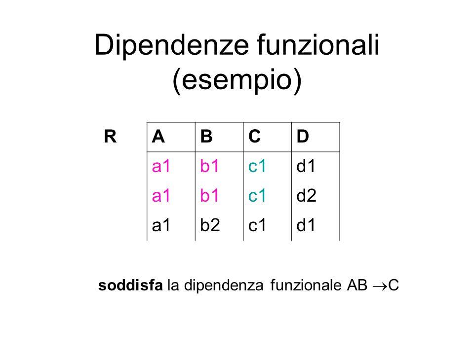 Dipendenze funzionali (esempio) soddisfa la dipendenza funzionale AB  C RABCD a1b1c1d1 a1b1c1d2 a1b2c1d1