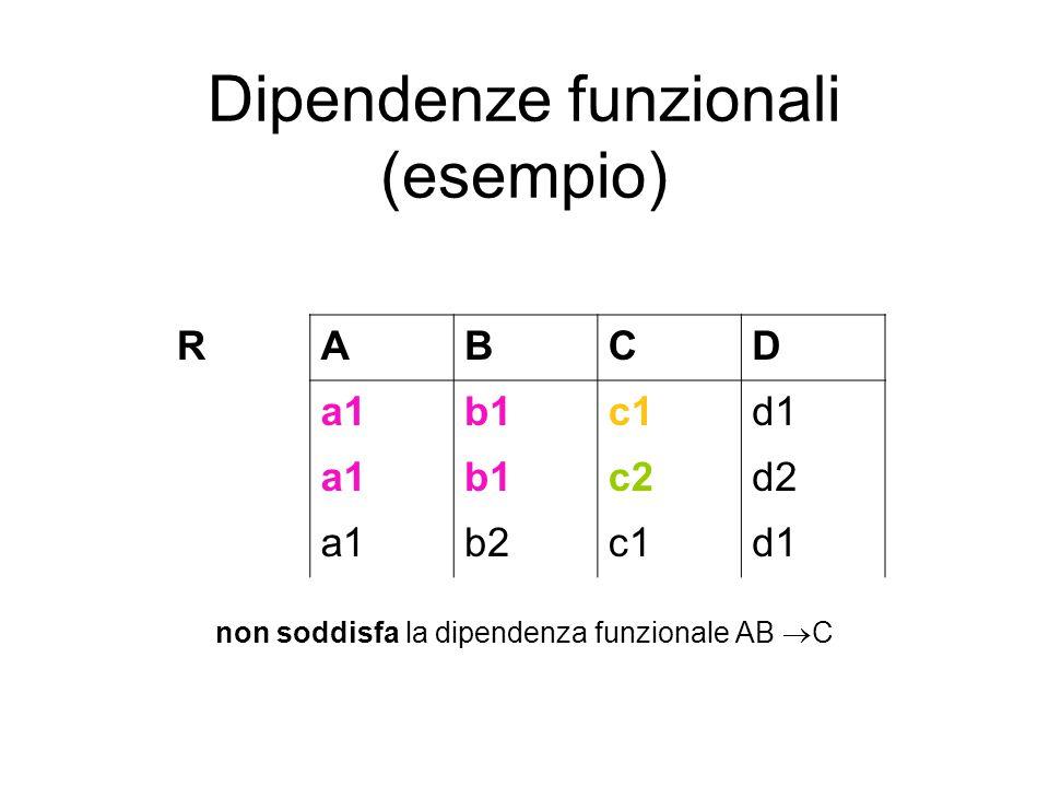 Dipendenze funzionali (esempio) non soddisfa la dipendenza funzionale AB  C RABCD a1b1c1d1 a1b1c2d2 a1b2c1d1