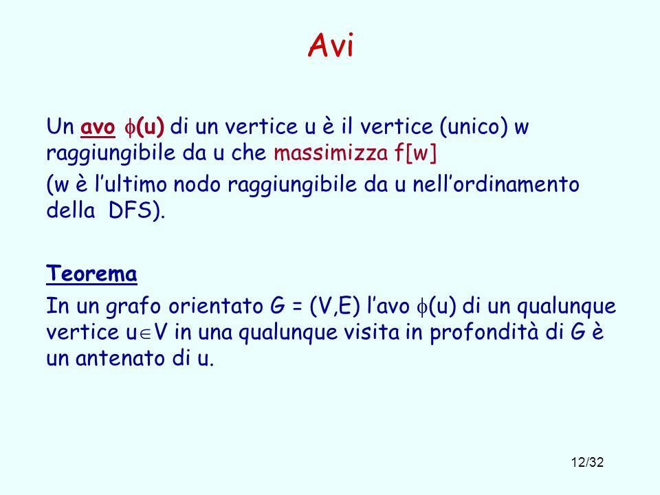 12/32 Avi Un avo  (u) di un vertice u è il vertice (unico) w raggiungibile da u che massimizza f[w] (w è l'ultimo nodo raggiungibile da u nell'ordinamento della DFS).