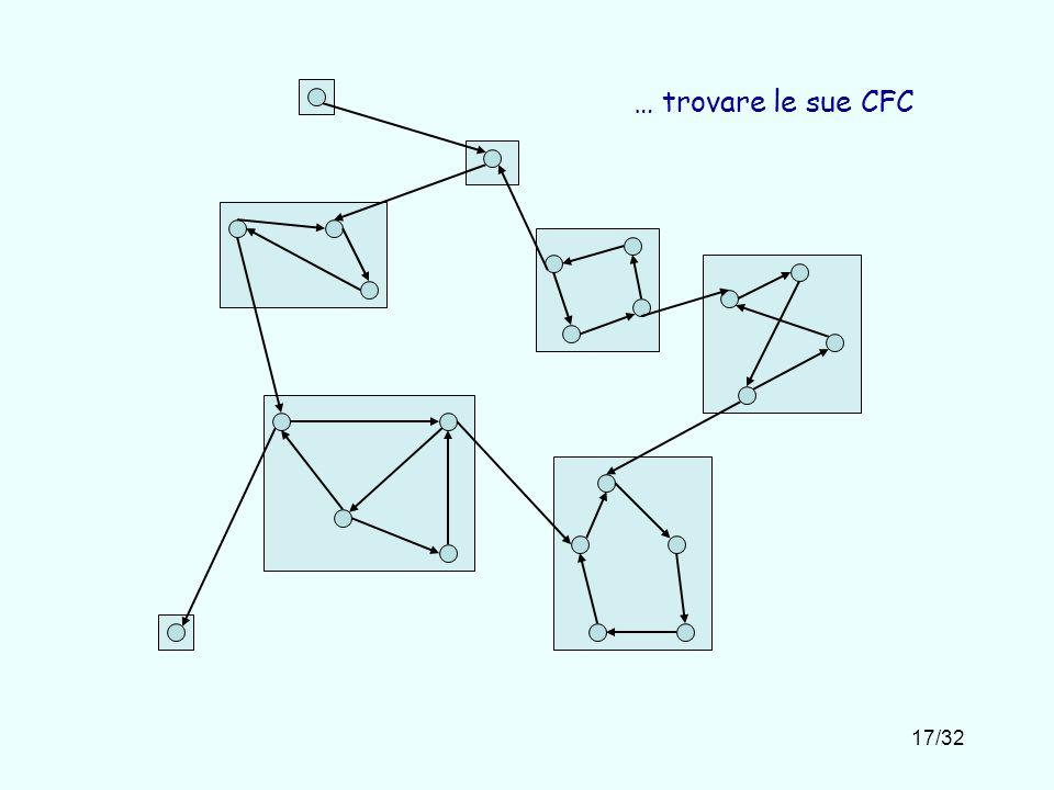 17/32 … trovare le sue CFC