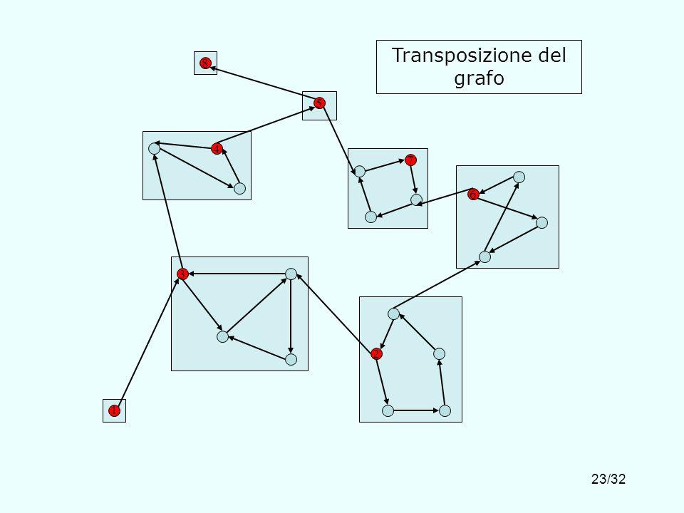 23/32 4 3 1 2 7 5 8 6 Transposizione del grafo