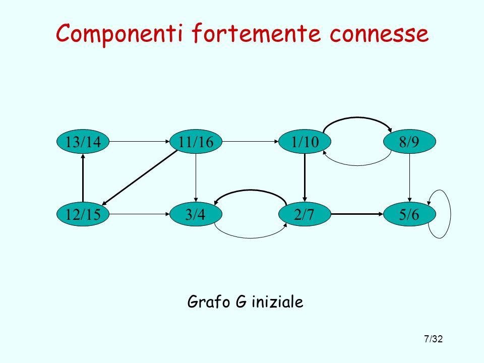 7/32 Componenti fortemente connesse 13/14 3/4 1/1011/16 2/712/15 8/9 5/6 Grafo G iniziale