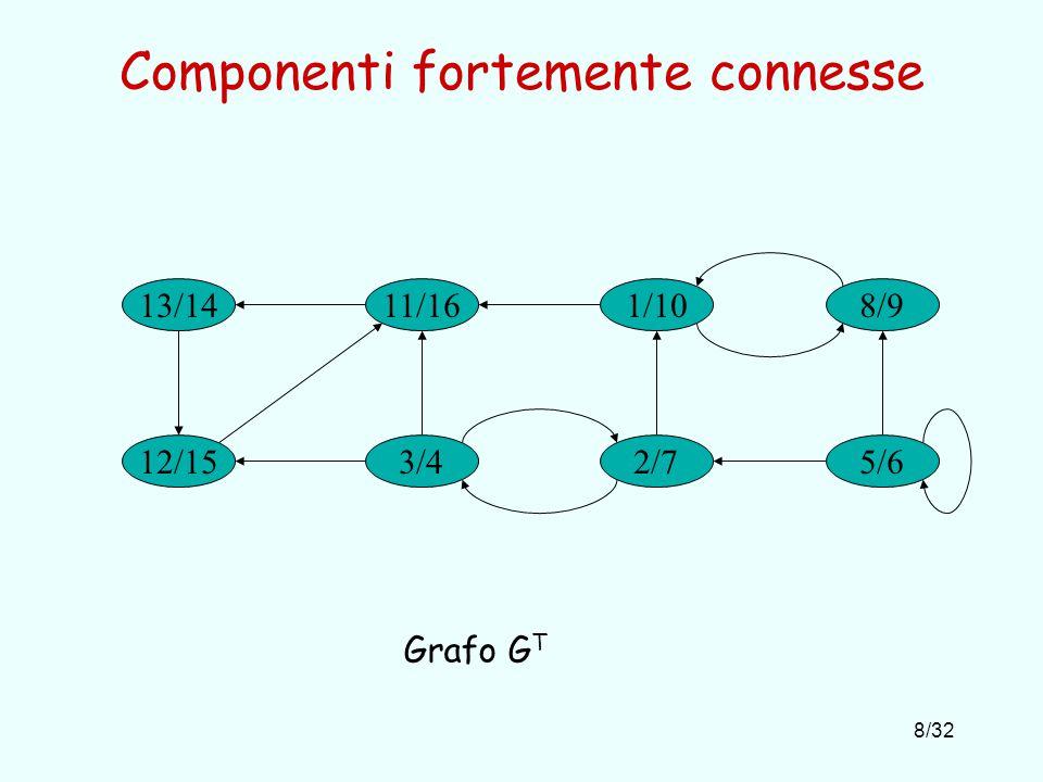 8/32 Componenti fortemente connesse 13/14 3/4 1/1011/16 2/712/15 8/9 5/6 Grafo G T