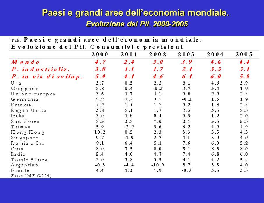 Paesi e grandi aree dell'economia mondiale. Evoluzione del Pil. Consuntivi e previsioni Paesi e grandi aree dell'economia mondiale. Evoluzione del Pil