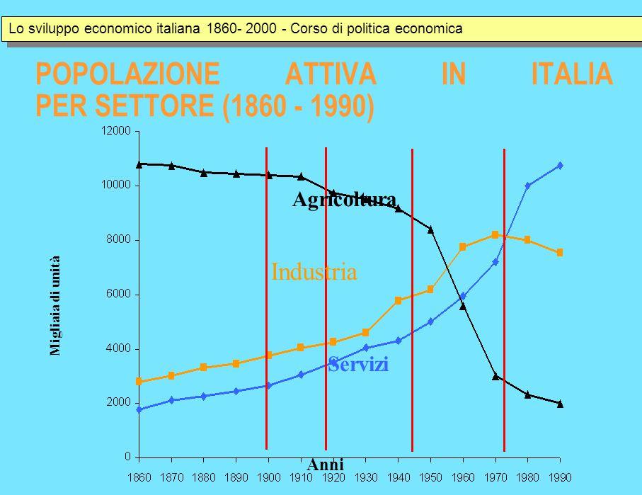 POPOLAZIONE ATTIVA IN ITALIA PER SETTORE (1860 - 1990) Anni Migliaia di unità Agricoltura Industria Servizi Lo sviluppo economico italiana 1860- 2000