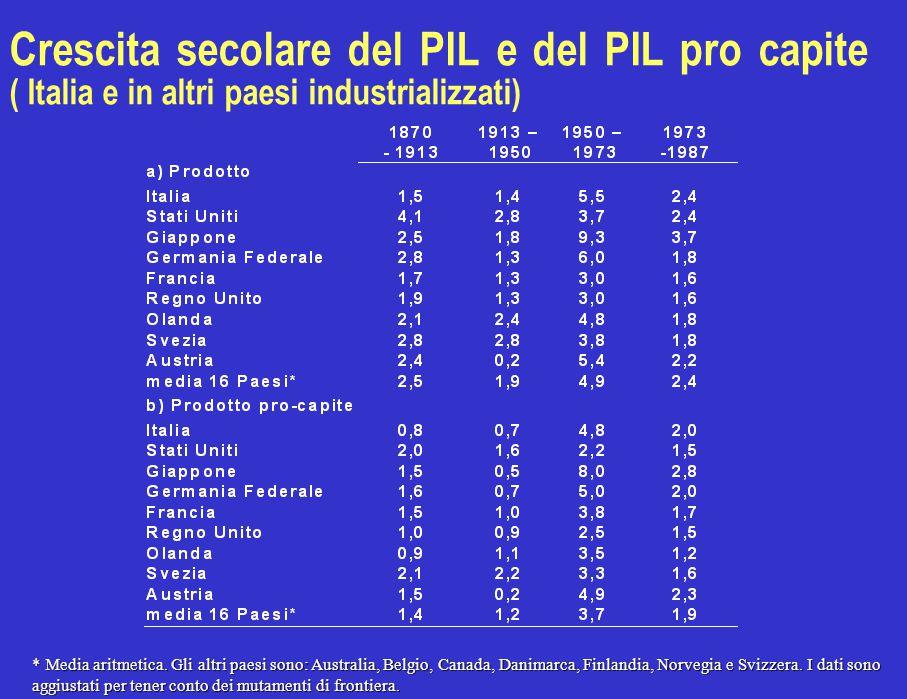 Crescita secolare del PIL e del PIL pro capite ( Italia e in altri paesi industrializzati) * Media aritmetica. Gli altri paesi sono: Australia, Belgio