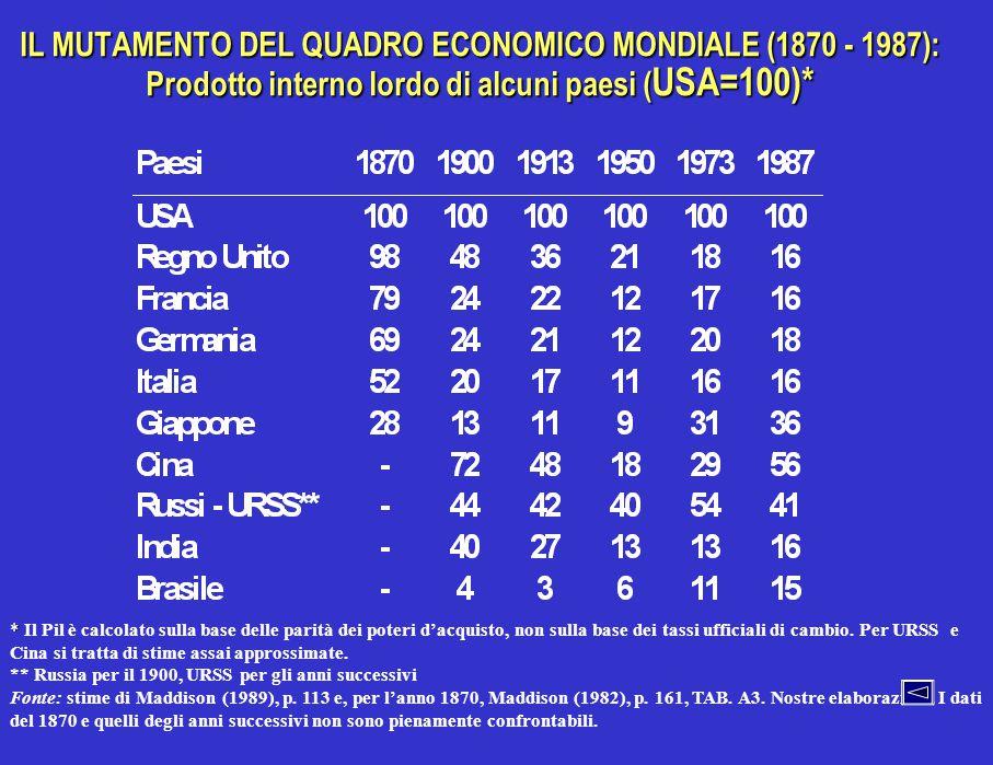 IL MUTAMENTO DEL QUADRO ECONOMICO MONDIALE (1870 - 1987): Prodotto interno lordo di alcuni paesi ( USA=100)* * * Il Pil è calcolato sulla base delle p
