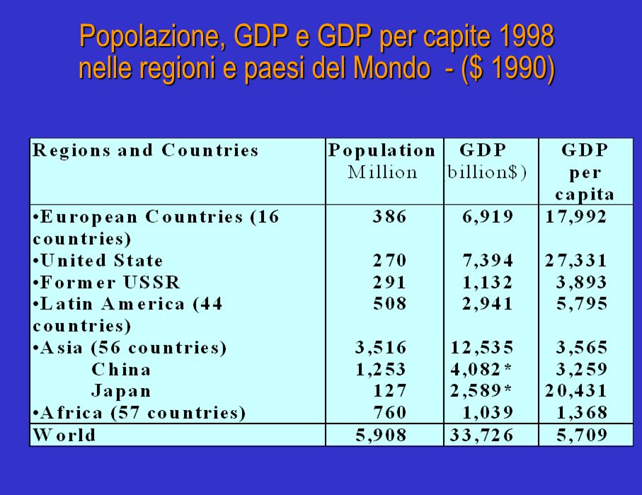 PRODOTTO INTERNO LORDO E POPOLAZIONE ( i n alcuni paesi - 1991)* * Le stime del PIL al 1991 sono basate su quelle del Maddison (1989), di cui alla tabella 12.3, fondate sulle parità dei poteri d'acquisto e aggiornate da me al 1991 sulla base del tasso di crescita del PIL reale per gli anni successivi.