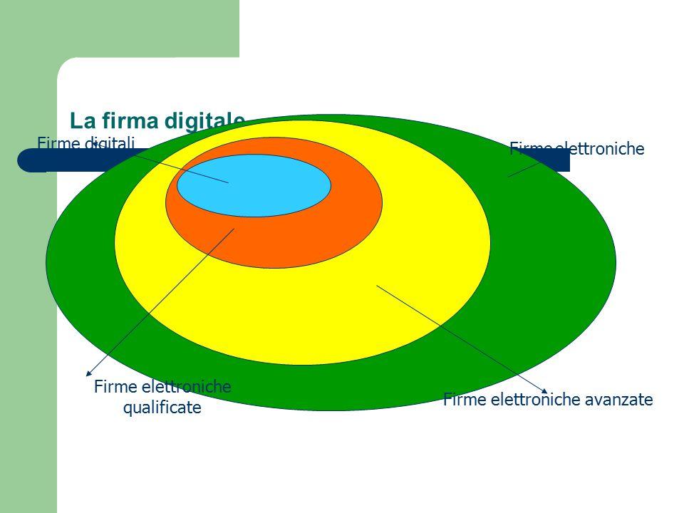 La firma digitale Firme elettroniche Firme elettroniche avanzate Firme elettroniche qualificate Firme digitali