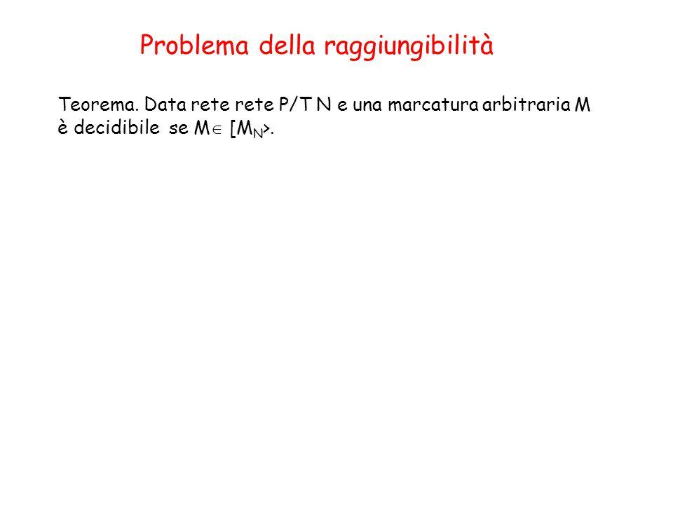 Problema della raggiungibilità Teorema.