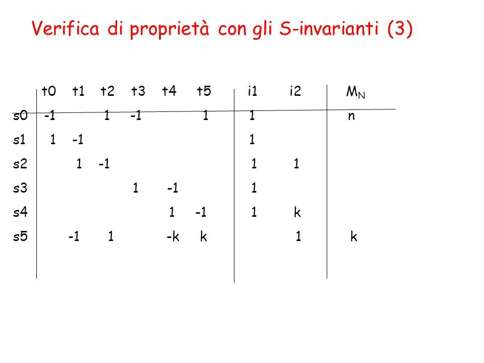 Verifica di proprietà con gli S-invarianti (3) t0 t1 t2 t3 t4 t5 i1 i2 M N s0 -1 1 -1 1 1 n s1 1 -1 1 s2 1 -1 1 1 s3 1 -1 1 s4 1 -1 1 k s5 -1 1 -k k 1 k