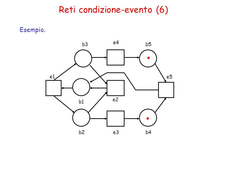 e1 b3 b4 b5 b1 b2 e3 e4 e5 e2 Reti condizione-evento (6).. Esempio.
