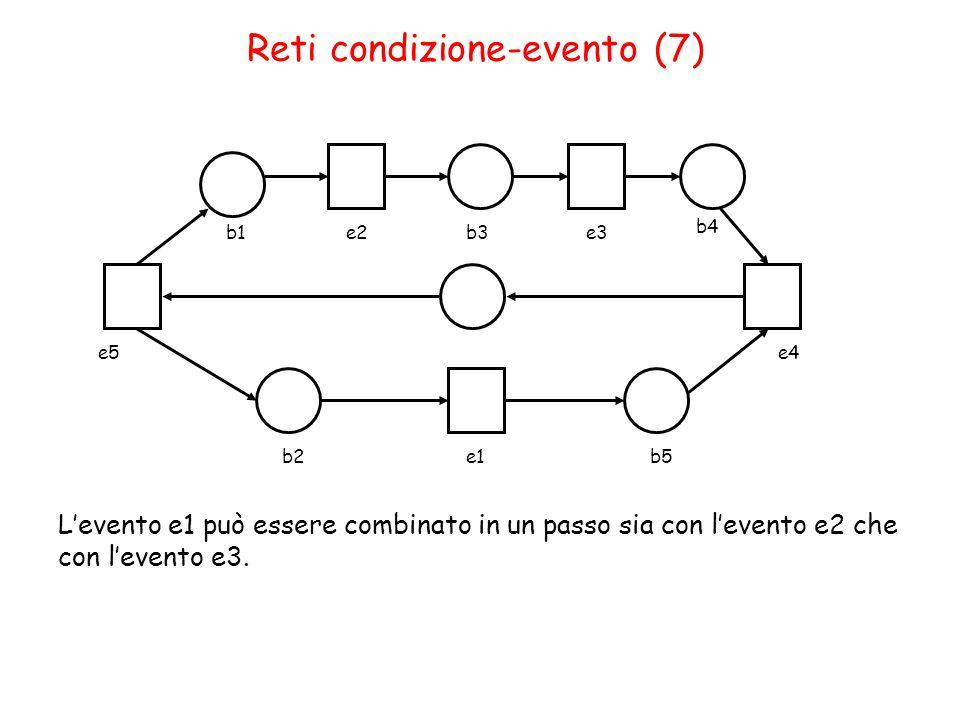 Reti condizione-evento (7) b1e2b3e3 b4 b2e1b5 L'evento e1 può essere combinato in un passo sia con l'evento e2 che con l'evento e3.