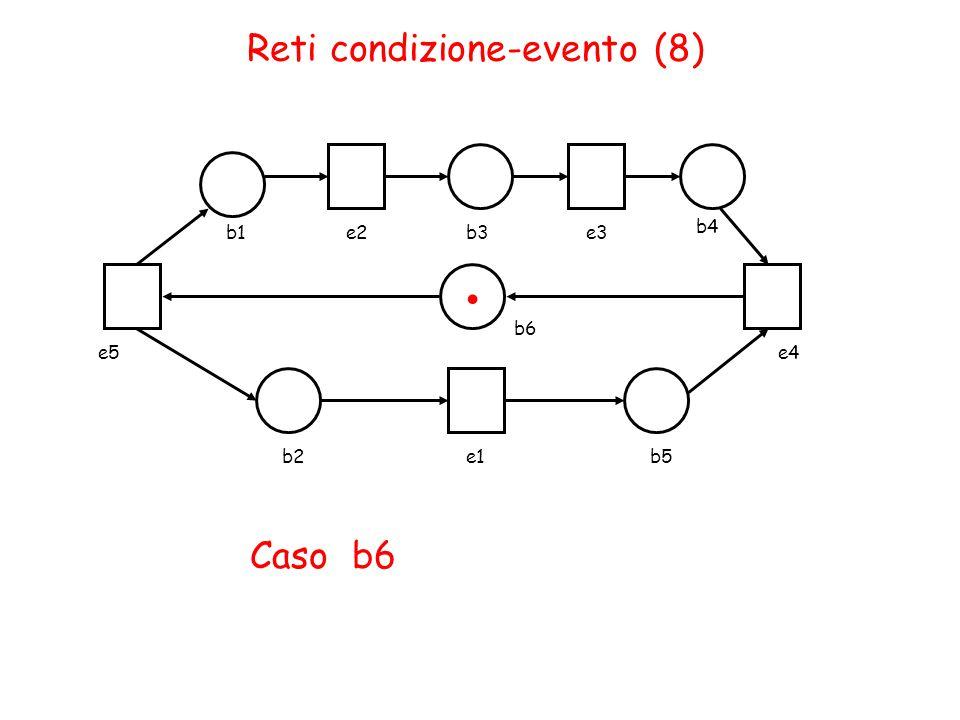 Reti condizione-evento (8) b1e2b3e3 b4 b2e1b5. Caso b6 b6 e4e5
