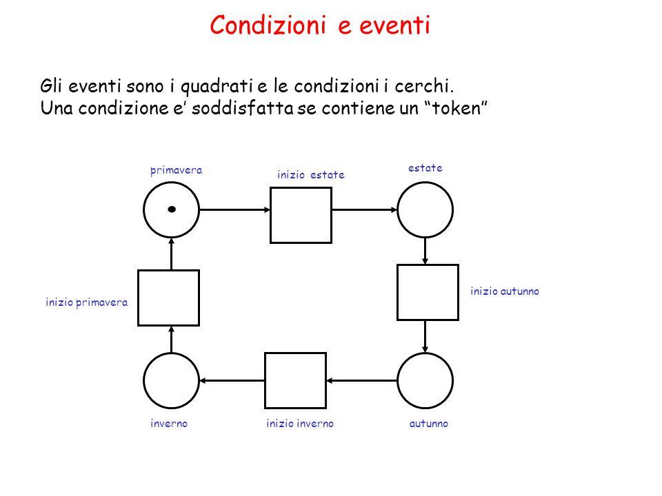 Sistemi ciclici e vivi (1) Un sistema C/E è ciclico se e solo se per ogni c 1,c 2  C  c 1 r  * c 2.