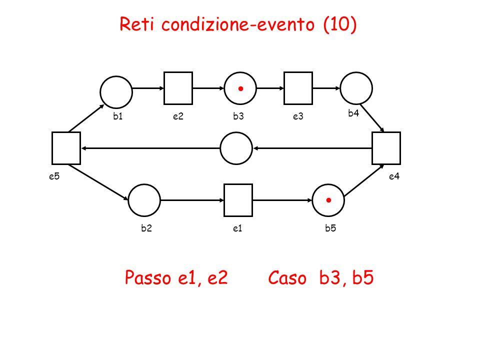 Reti condizione-evento (10) b1e2b3e3 b4 b2e1b5 Passo e1, e2 Caso b3, b5.. e4e5