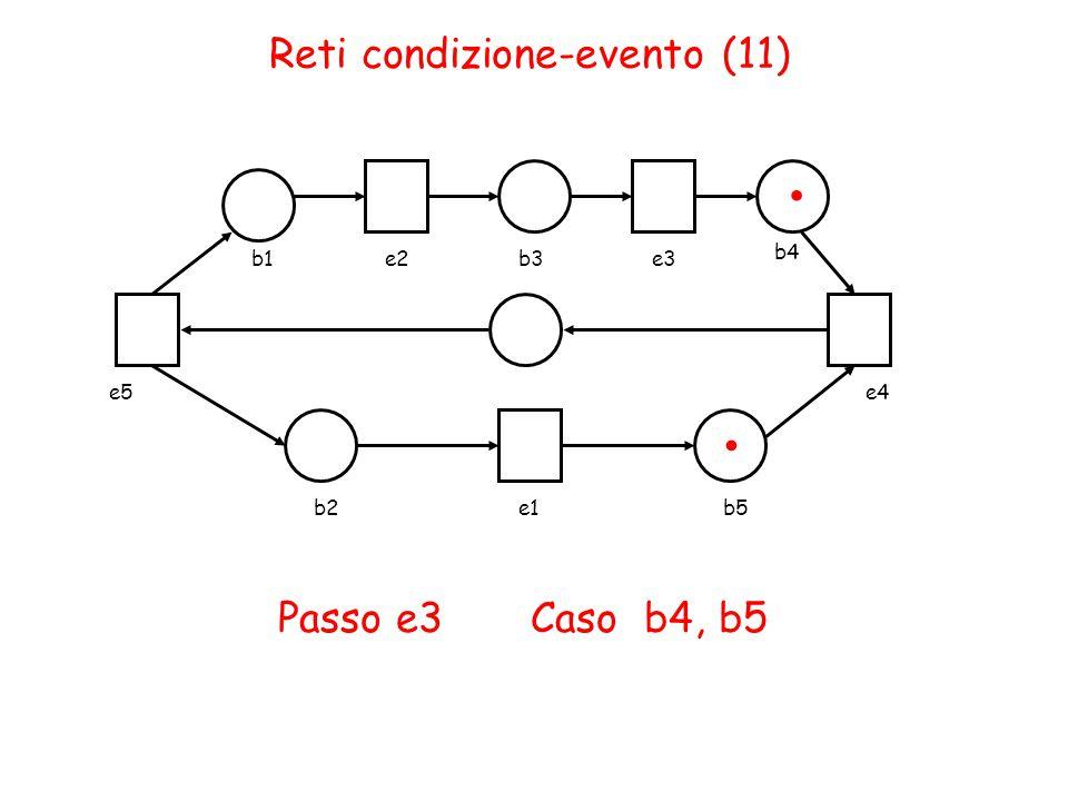 Reti condizione-evento (11) b1e2b3e3 b4 b2e1b5 e4e5 Passo e3 Caso b4, b5..