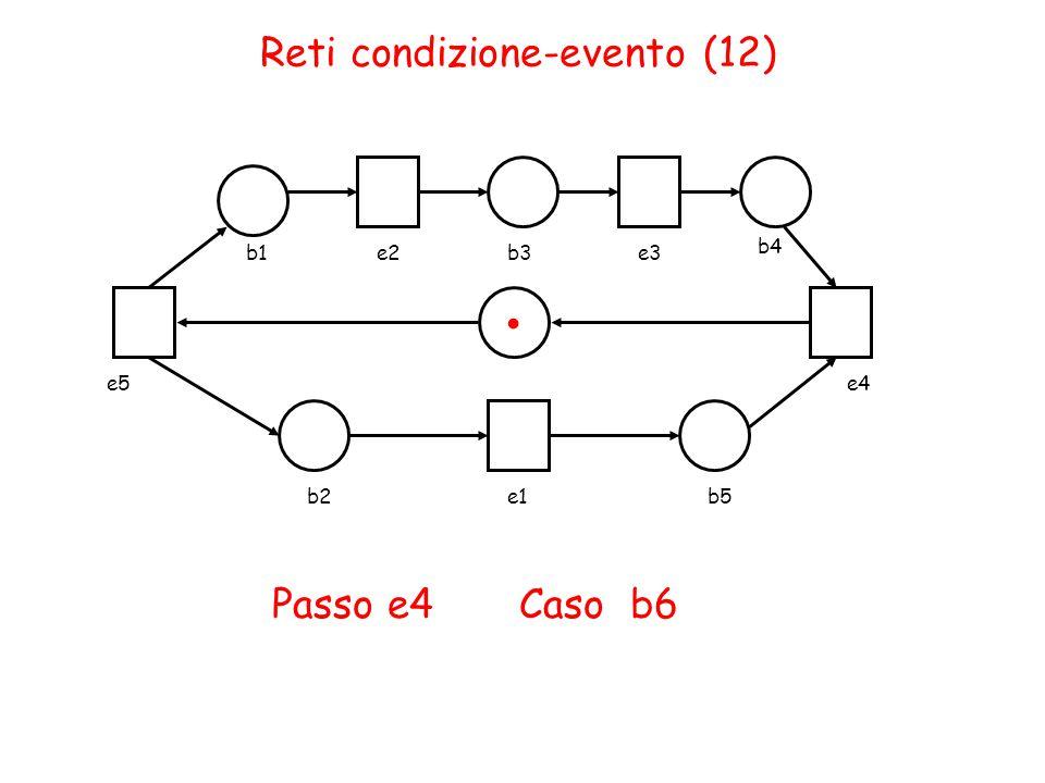 Reti condizione-evento (12) b1e2b3e3 b4 b2e1b5 e4e5 Passo e4 Caso b6.