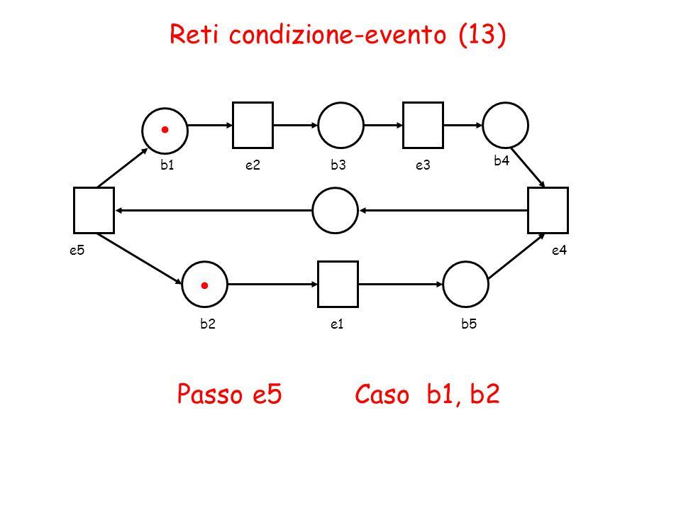 Reti condizione-evento (13) b1e2b3e3 b4 b2e1b5 e4e5 Passo e5 Caso b1, b2..
