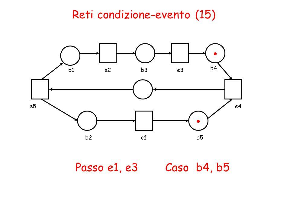 Reti condizione-evento (15) b1e2b3e3 b4 b2e1b5 e4e5 Passo e1, e3 Caso b4, b5..
