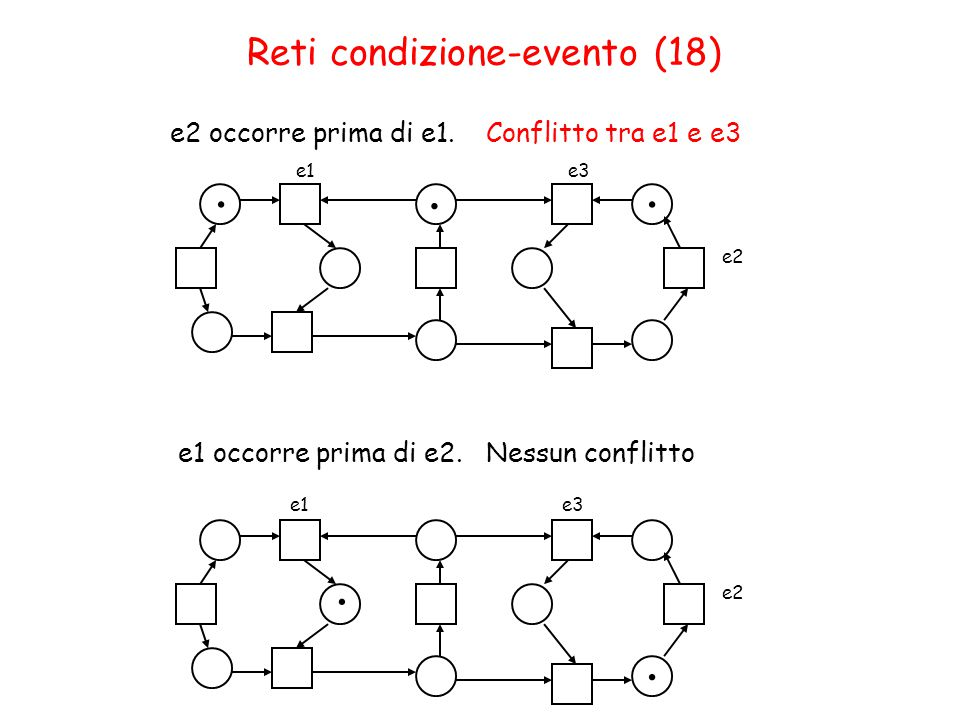e1e3 e2... e1e3 e2.. Reti condizione-evento (18) e2 occorre prima di e1.