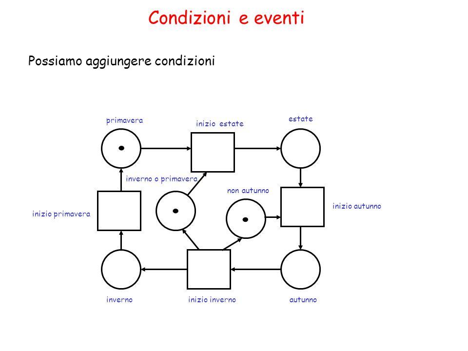 Invarianti di rete (3) Il metodo non funziona se ci sono pesi degli archi maggiori di 1.