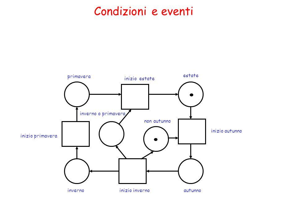 Reti posto-transizione (5) Costruzione della rete completata: Data una rete P/T N la corrispondente rete N' è ottenuta aggiungendo nuovi posti e nuovi archi.