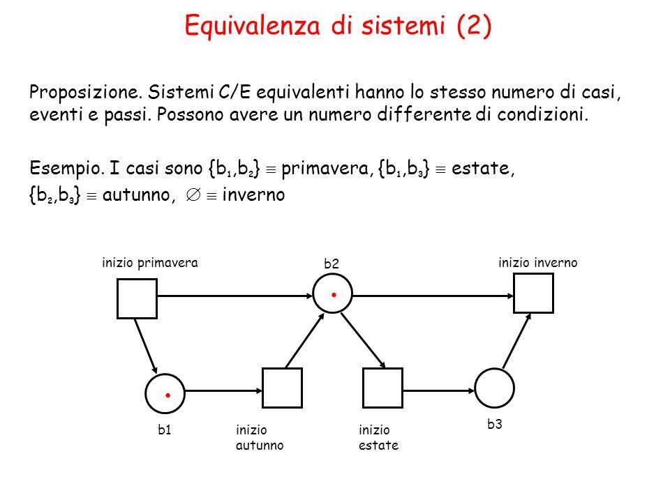 Equivalenza di sistemi (2) Proposizione.