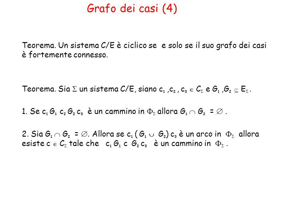Grafo dei casi (4) Teorema.