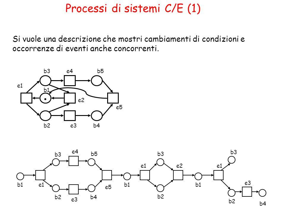 Processi di sistemi C/E (1) Si vuole una descrizione che mostri cambiamenti di condizioni e occorrenze di eventi anche concorrenti.