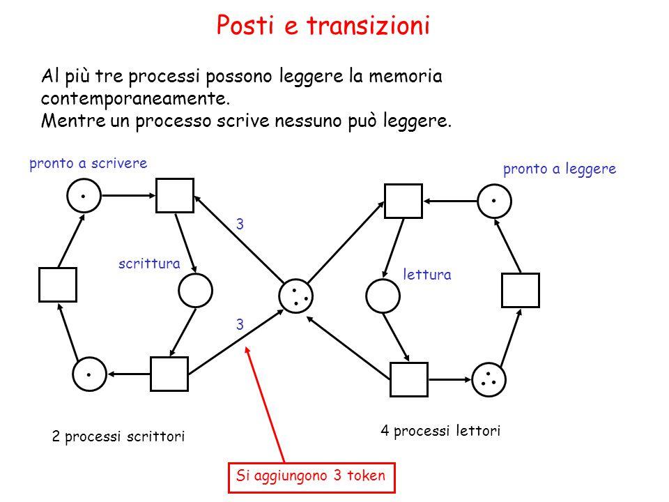 Posti e transizioni....