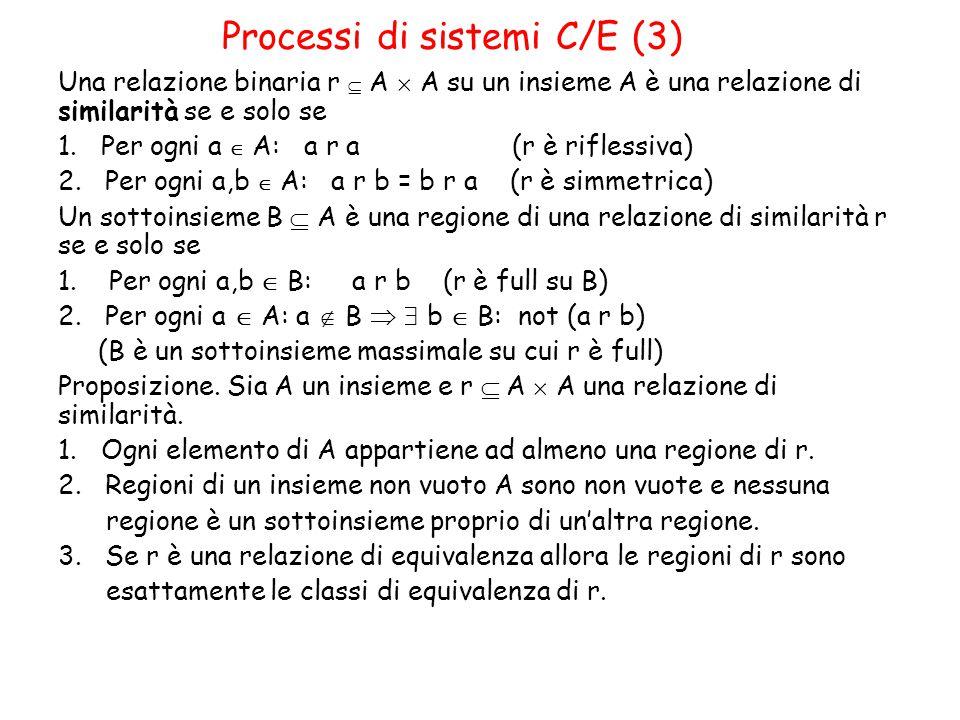 Processi di sistemi C/E (3) Una relazione binaria r  A  A su un insieme A è una relazione di similarità se e solo se 1.