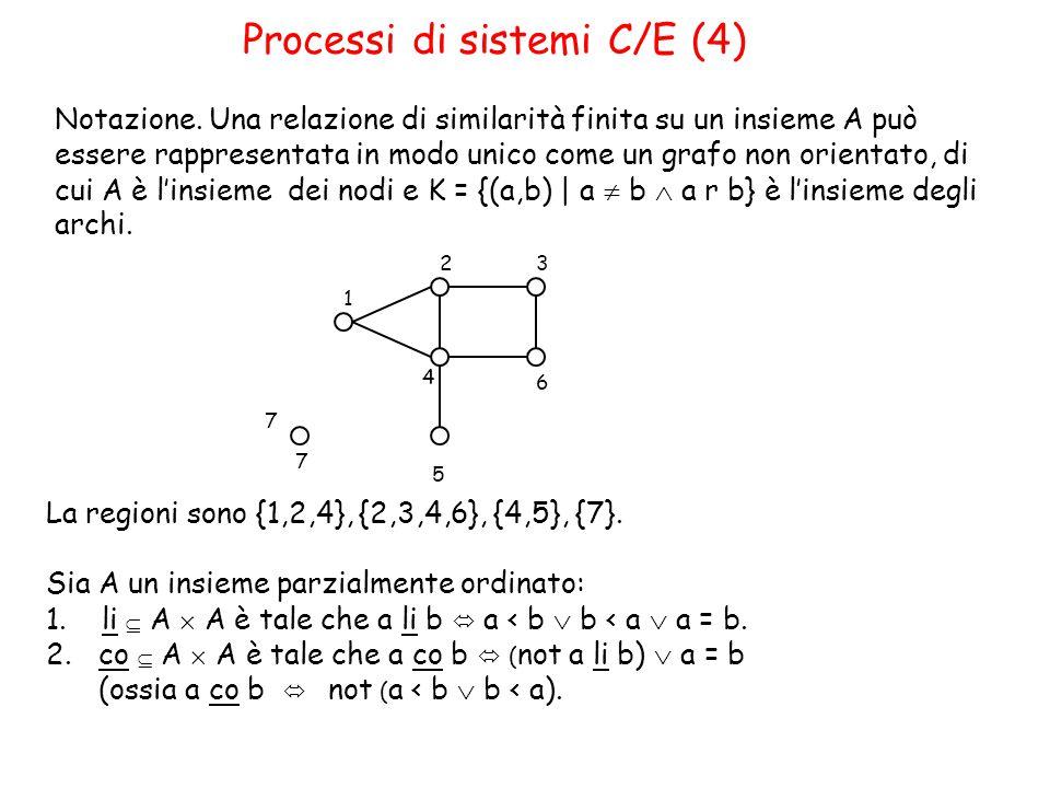 Processi di sistemi C/E (4) Notazione.